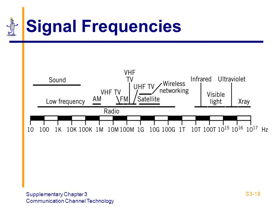 Signal Frequencies Supplementary Chapter 3 Communication Channel Technology