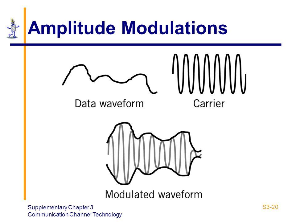 Amplitude Modulations