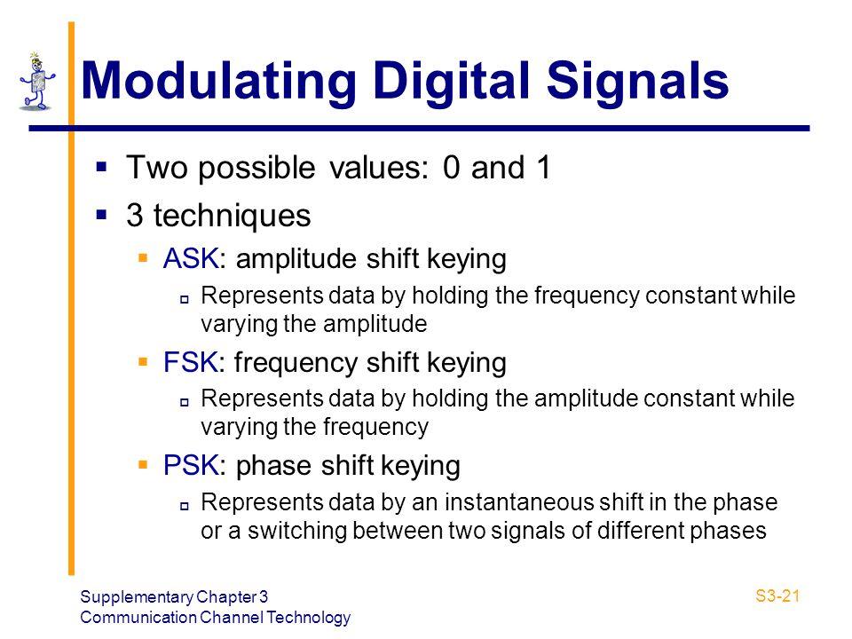 Modulating Digital Signals