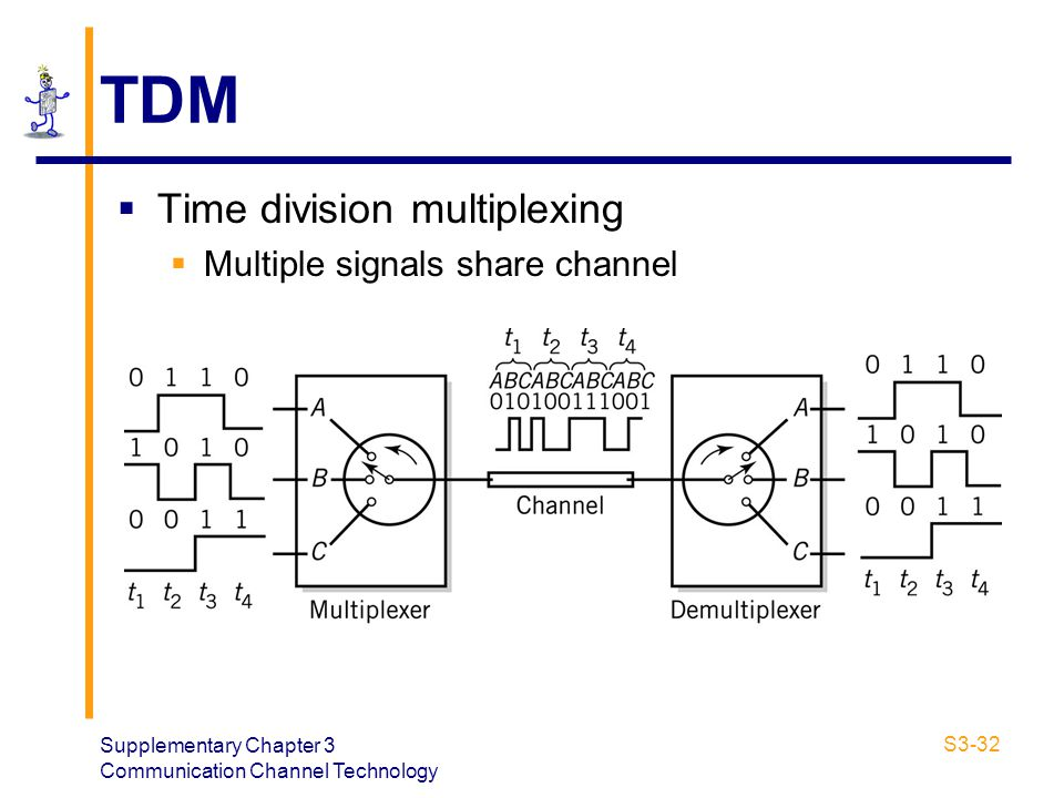 TDM Time division multiplexing Multiple signals share channel