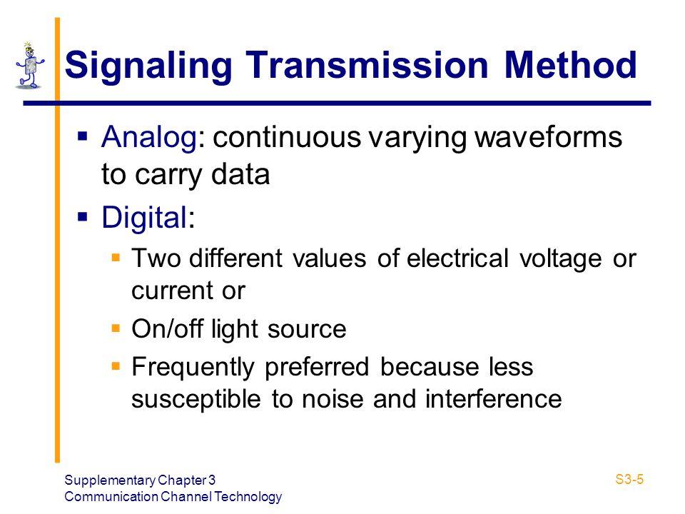 Signaling Transmission Method