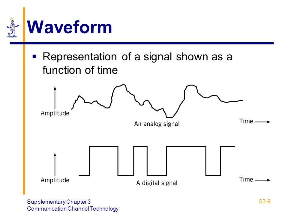 Waveform Representation of a signal shown as a function of time