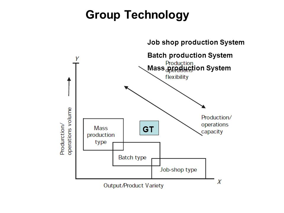 Group Technology GT Job shop production System Batch production System