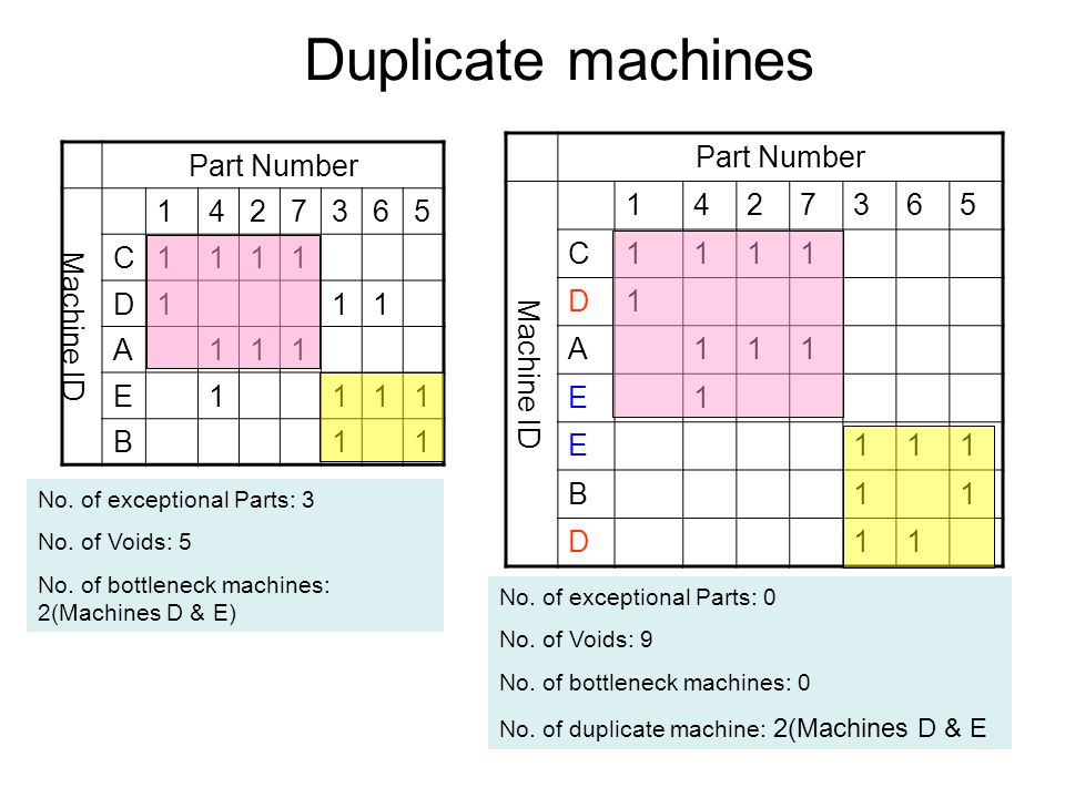Duplicate machines Part Number Machine ID 1 4 2 7 3 6 5 C D A E B