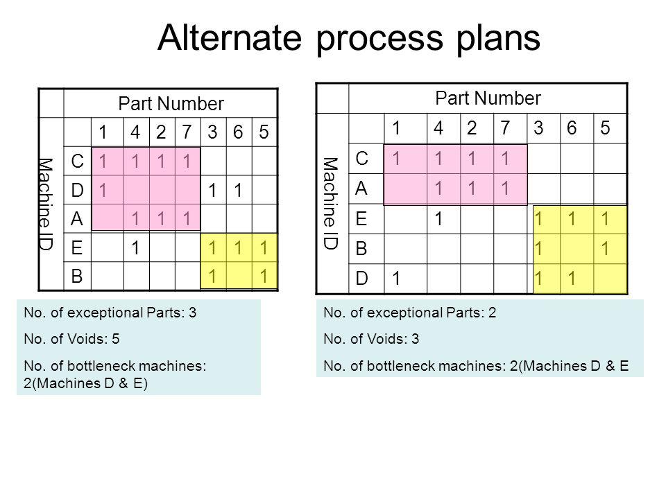 Alternate process plans