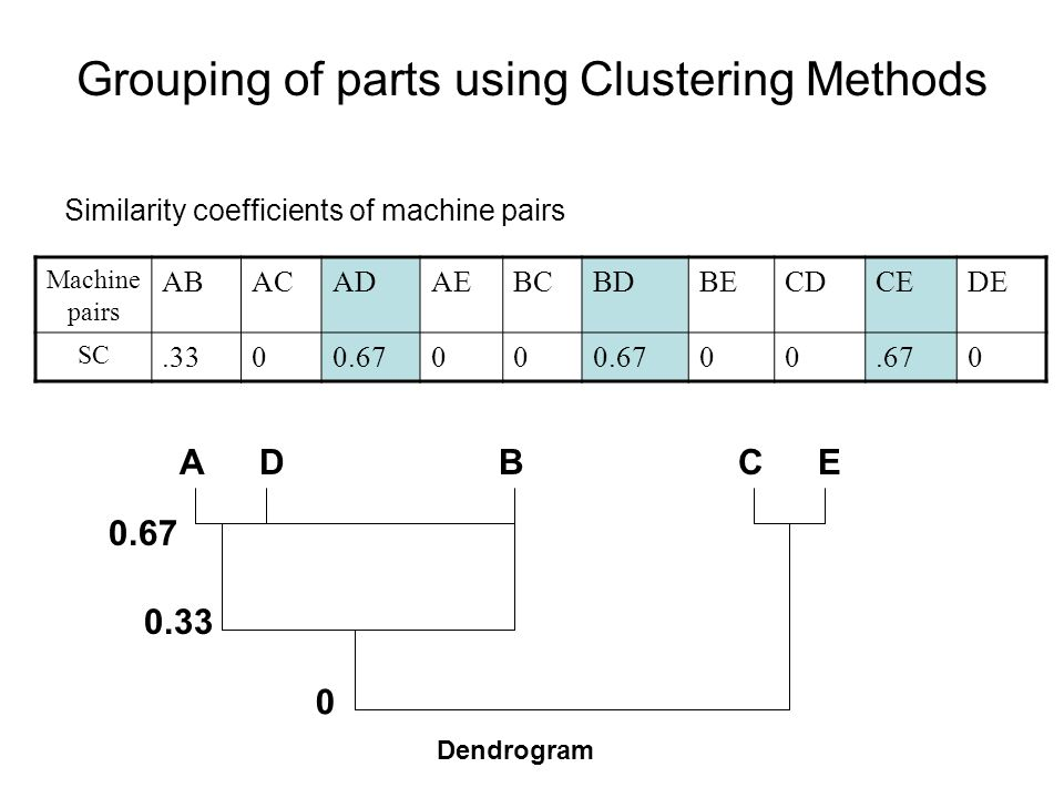 Grouping of parts using Clustering Methods