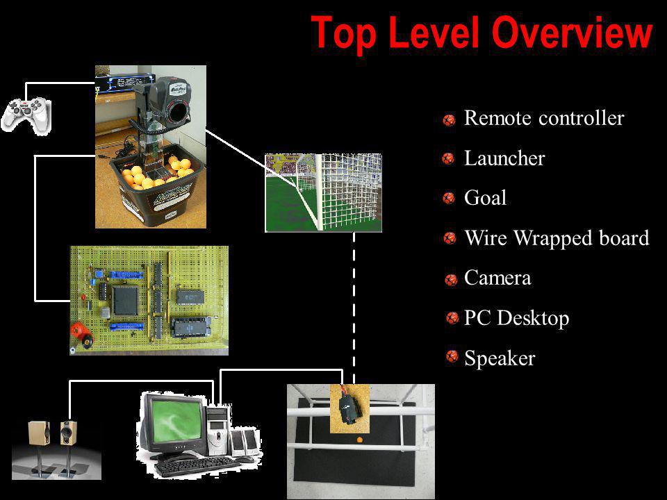 Top Level Overview Remote controller Launcher Goal Wire Wrapped board