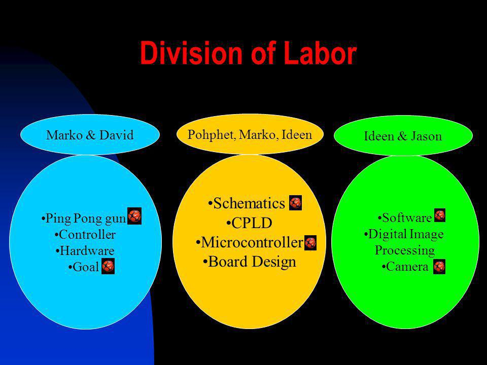 Division of Labor Schematics CPLD Microcontroller Board Design