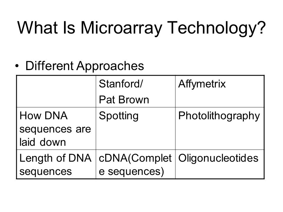 What Is Microarray Technology