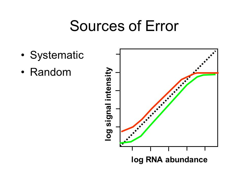 Sources of Error Systematic Random log signal intensity