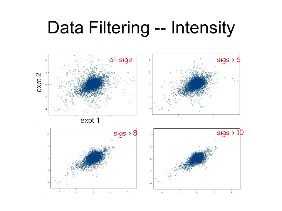 Data Filtering -- Intensity