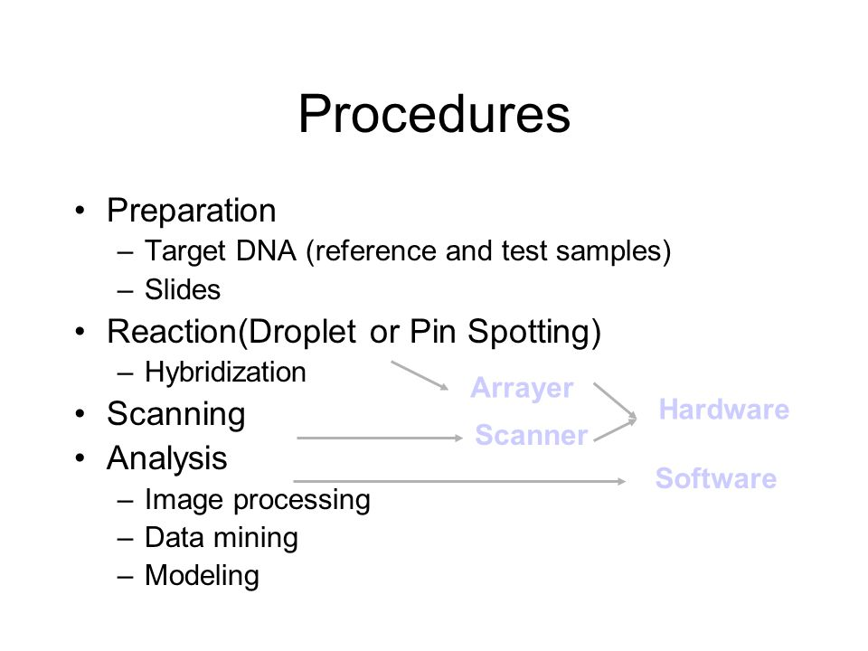 Procedures Preparation Reaction(Droplet or Pin Spotting) Scanning