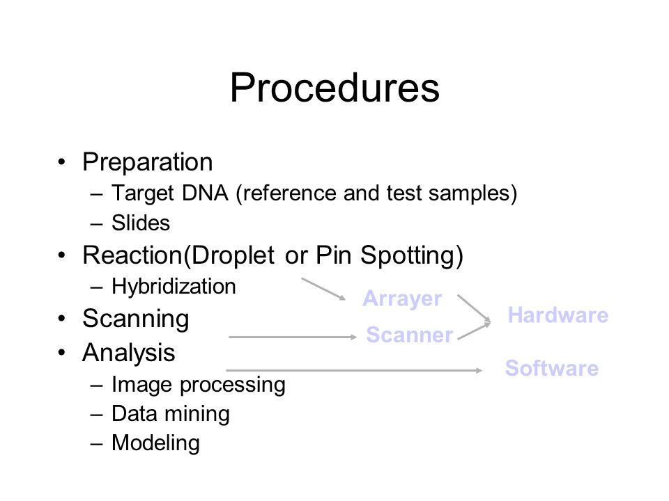 Procedures Preparation Reaction(Droplet or Pin Spotting) Scanning