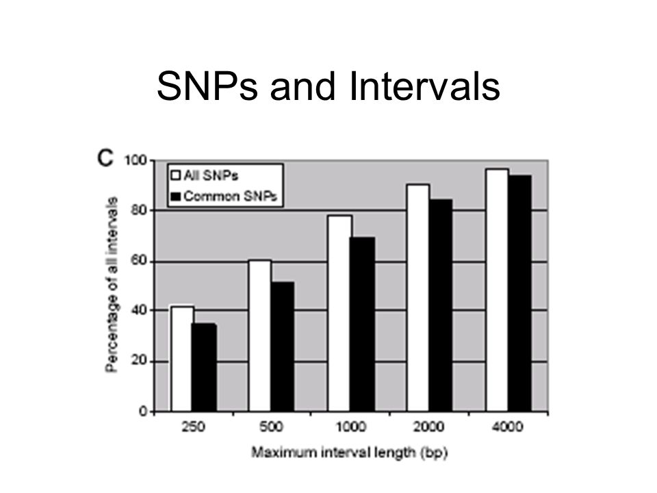 SNPs and Intervals