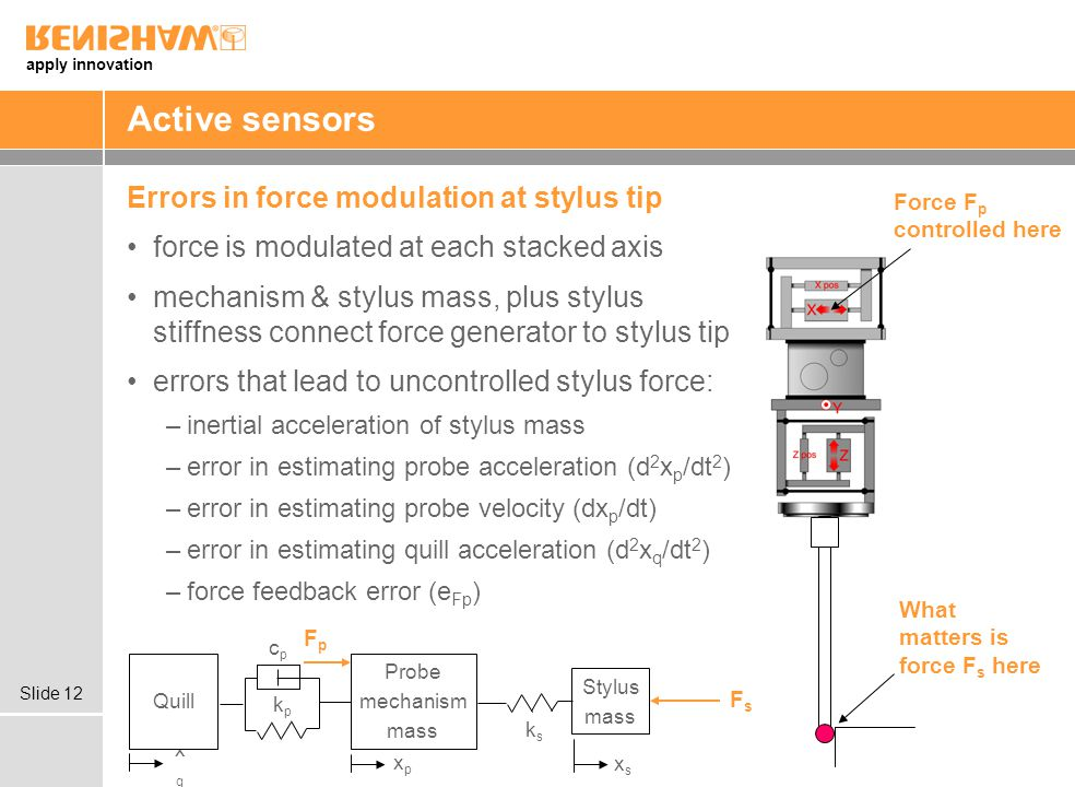Active sensors Errors in force modulation at stylus tip