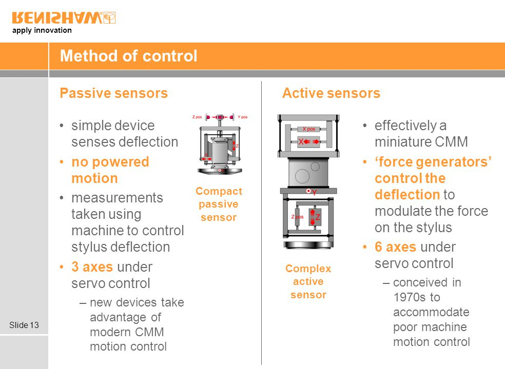 Compact passive sensor