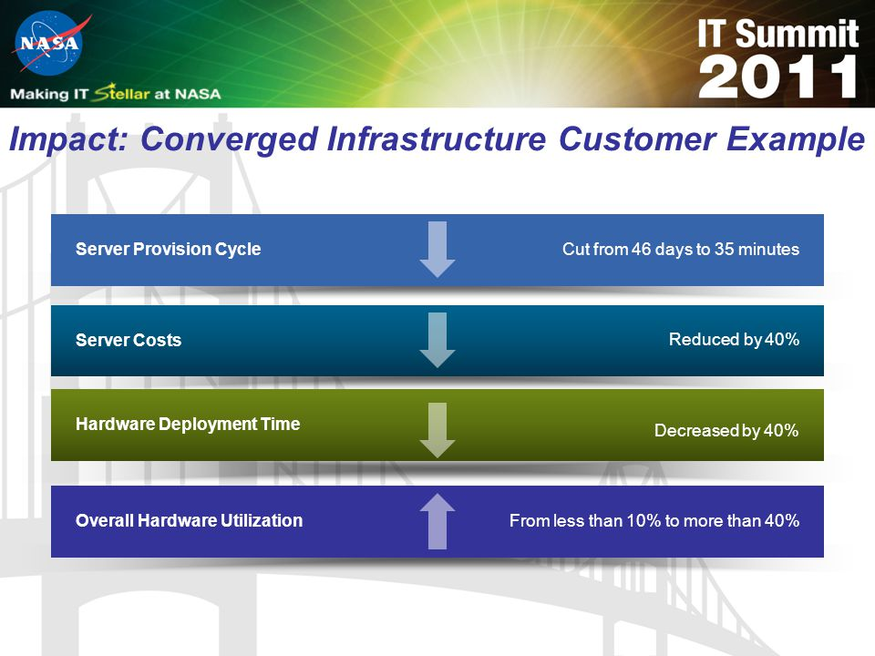 Impact: Converged Infrastructure Customer Example