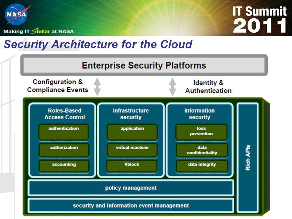 Security Architecture for the Cloud