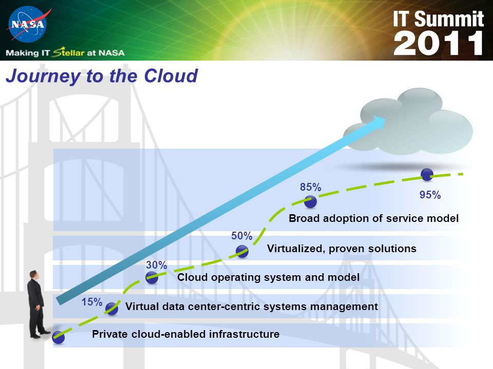 Journey to the Cloud 85% 95% Broad adoption of service model 50%