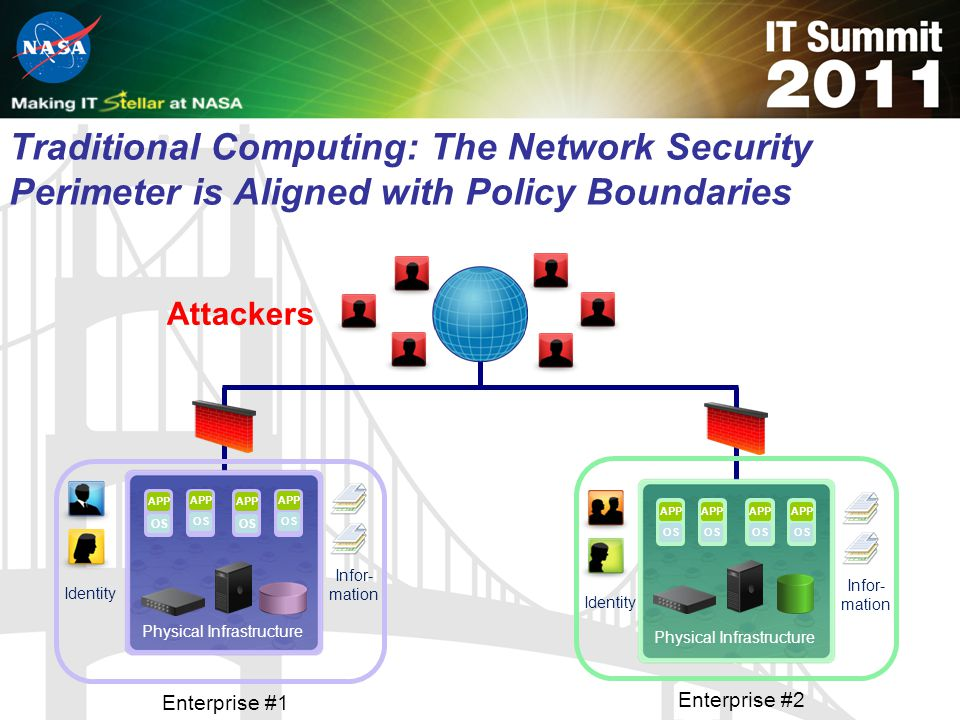 Traditional Computing: The Network Security Perimeter is Aligned with Policy Boundaries