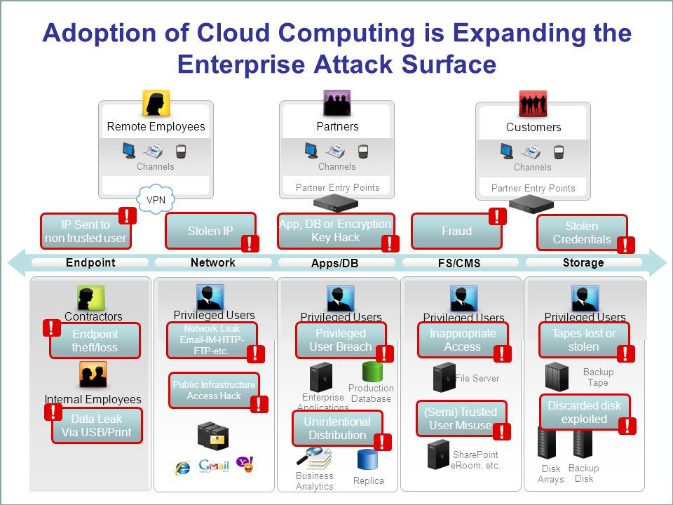 Adoption of Cloud Computing is Expanding the Enterprise Attack Surface