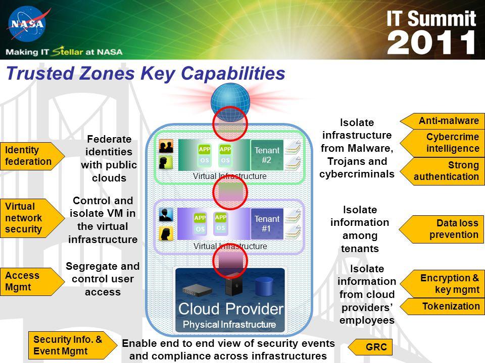 Trusted Zones Key Capabilities