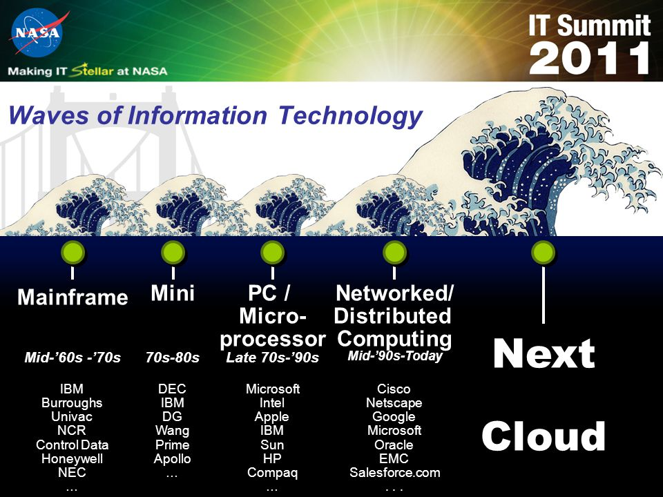 Waves of Information Technology