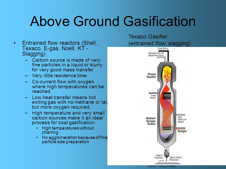 Above Ground Gasification