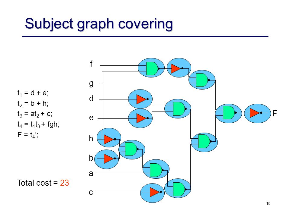 Subject graph covering