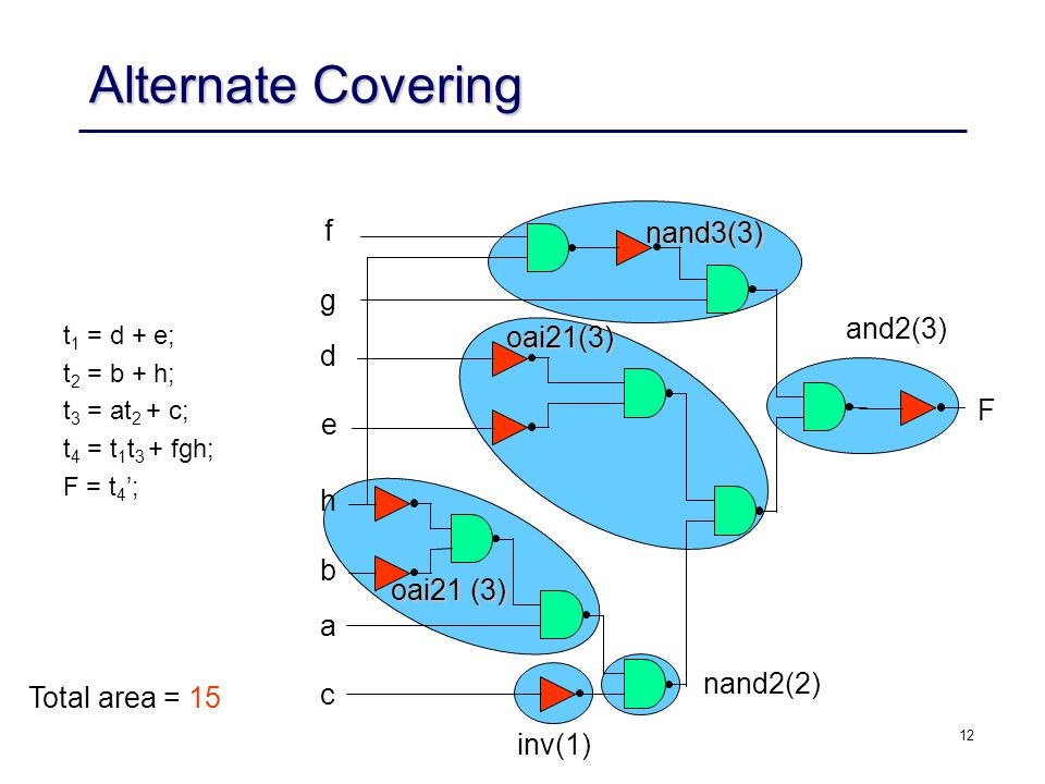 Alternate Covering f nand3(3) g and2(3) oai21(3) d F e h b oai21 (3) a