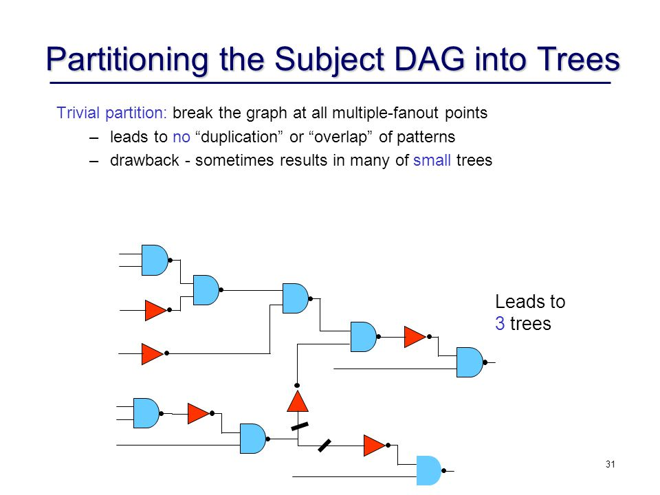 Partitioning the Subject DAG into Trees