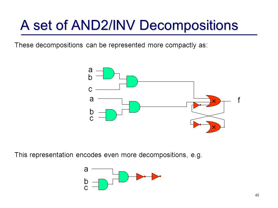 A set of AND2/INV Decompositions