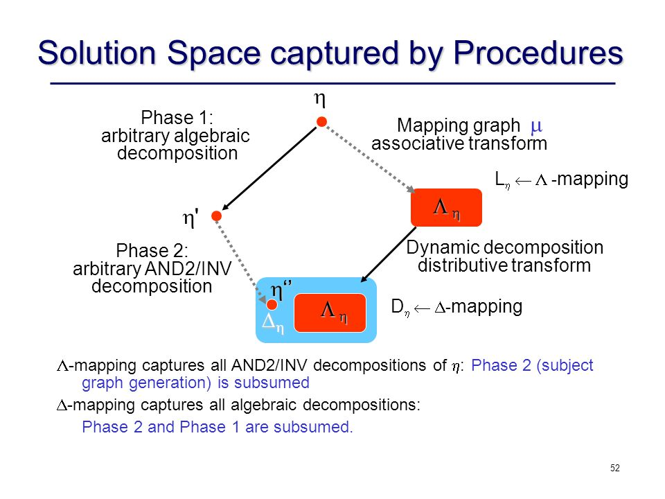 Solution Space captured by Procedures