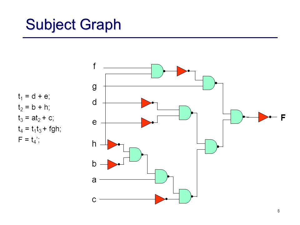 Subject Graph f g d F e h b a c t1 = d + e; t2 = b + h; t3 = at2 + c;