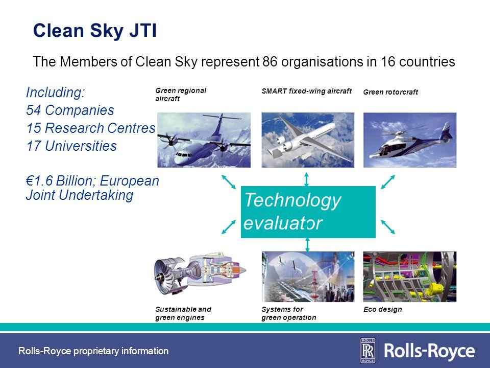 Clean Sky JTI Technology evaluator