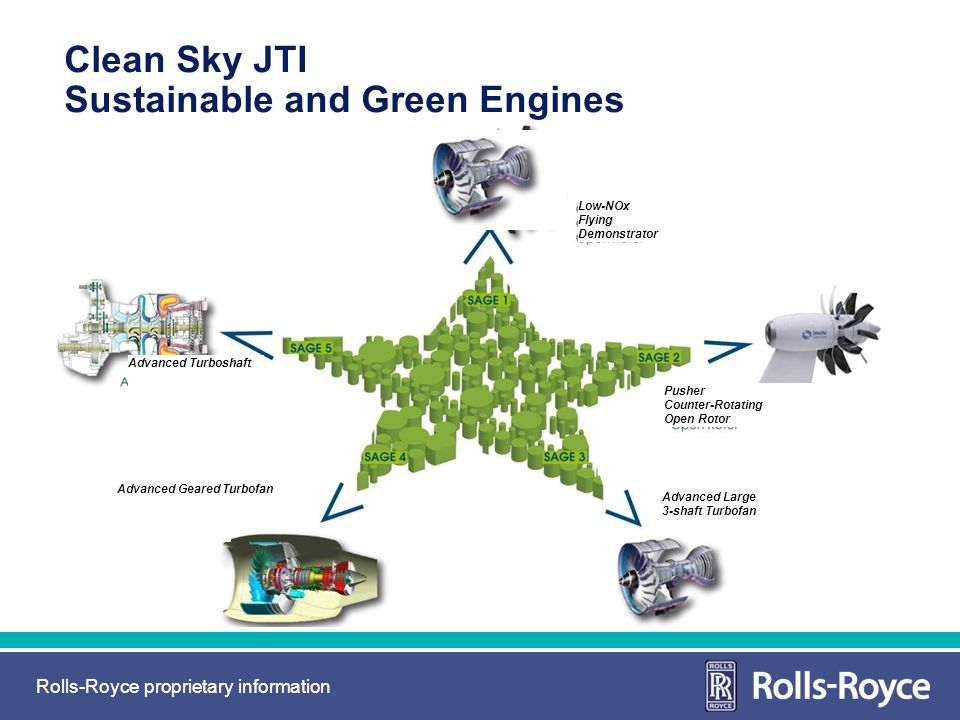 Clean Sky JTI Sustainable and Green Engines