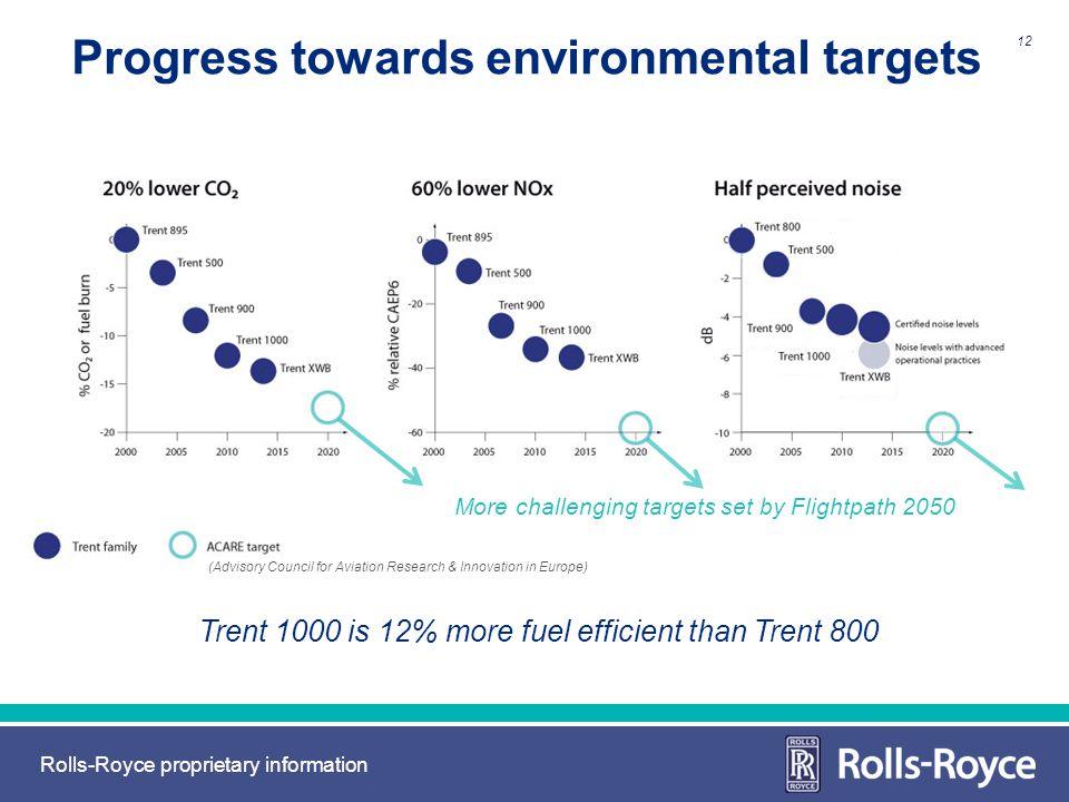 Progress towards environmental targets