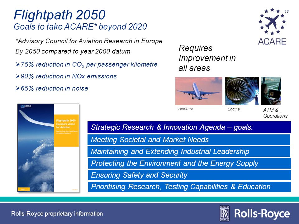 Flightpath 2050 Goals to take ACARE* beyond 2020
