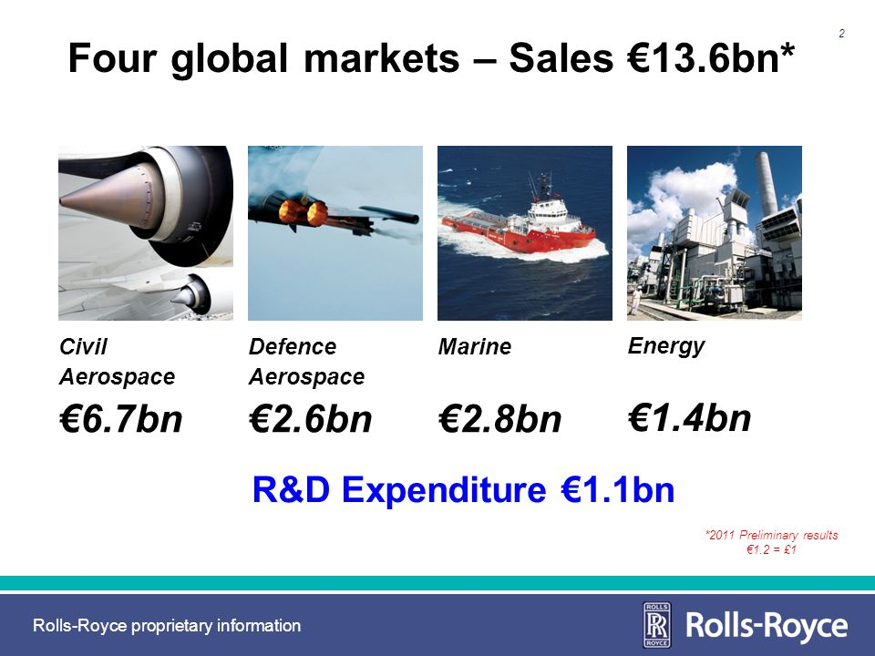 Four global markets – Sales €13.6bn*