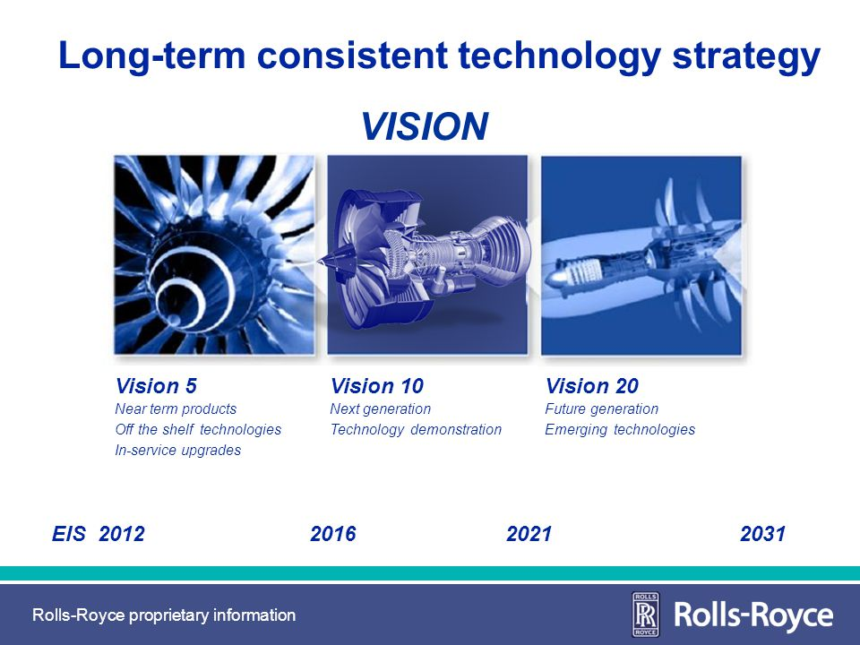 Long-term consistent technology strategy
