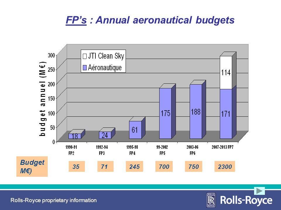 FP's : Annual aeronautical budgets