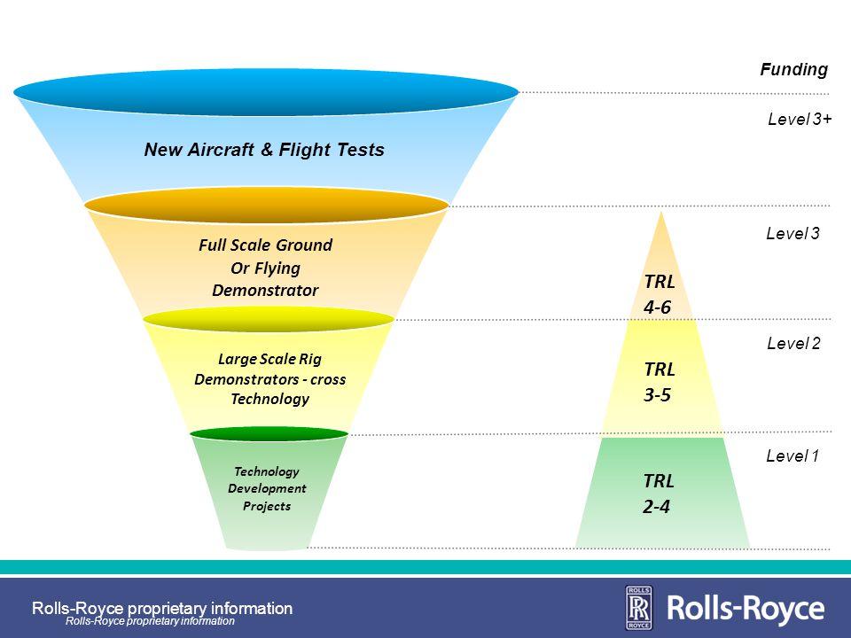 Technology Development New Aircraft & Flight Tests