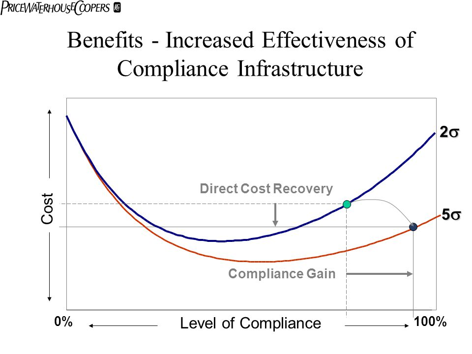 Benefits - Increased Effectiveness of Compliance Infrastructure