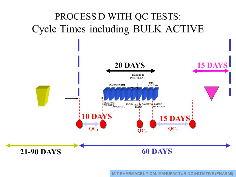 PROCESS D WITH QC TESTS: Cycle Times including BULK ACTIVE