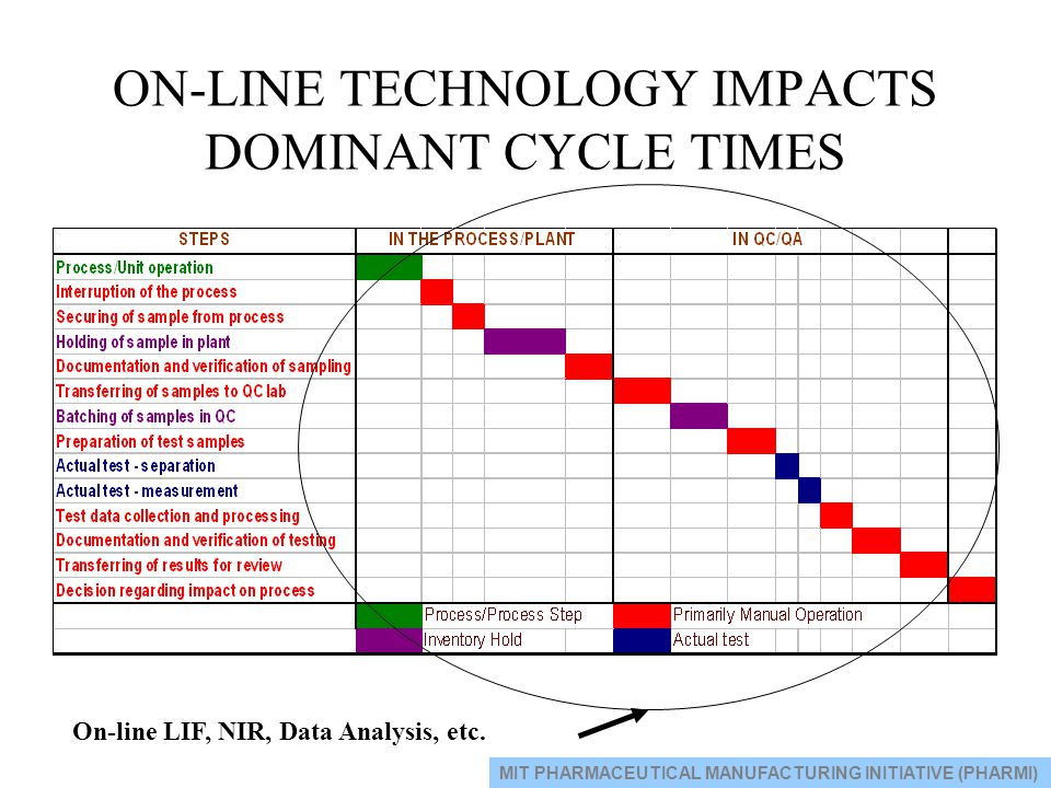 ON-LINE TECHNOLOGY IMPACTS DOMINANT CYCLE TIMES