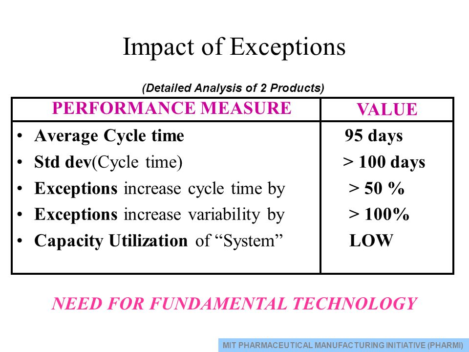 Impact of Exceptions PERFORMANCE MEASURE VALUE