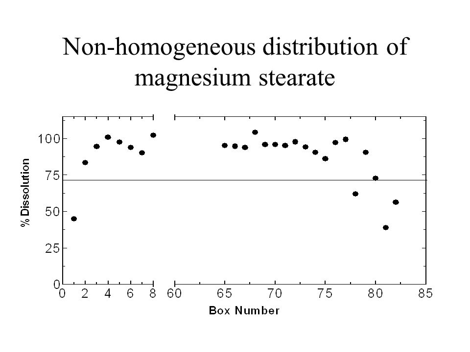 Non-homogeneous distribution of magnesium stearate