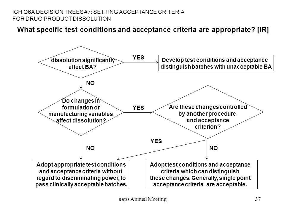 ICH Q6A DECISION TREES #7: SETTING ACCEPTANCE CRITERIA FOR DRUG PRODUCT DISSOLUTION