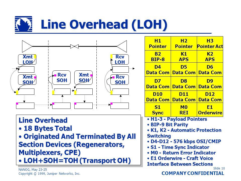 Line Overhead (LOH) Line Overhead 18 Bytes Total