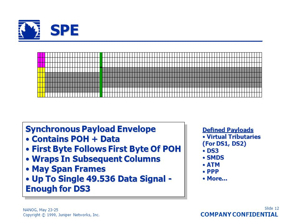 SPE Synchronous Payload Envelope Contains POH + Data